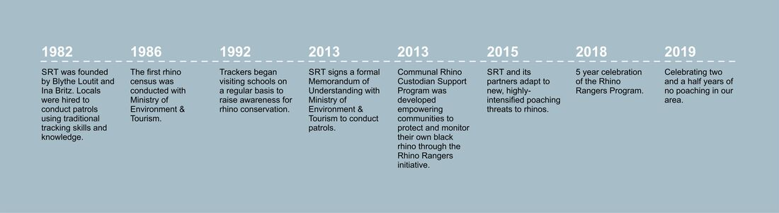Save the Rhino Trust Timeline